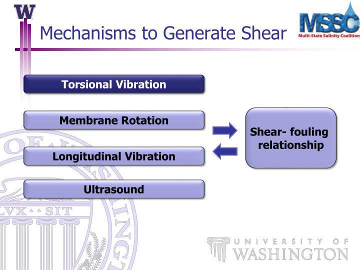 Mechanisms to Generate Shear