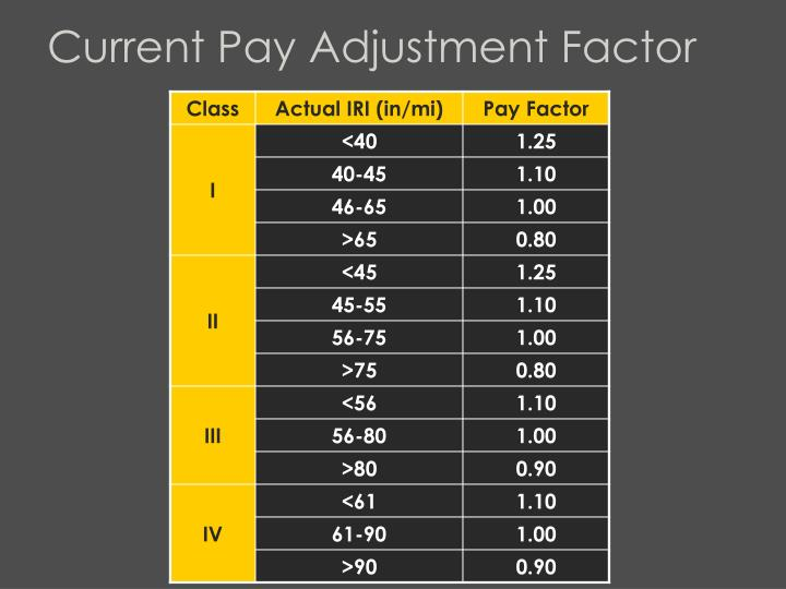 Current Pay Adjustment Factor