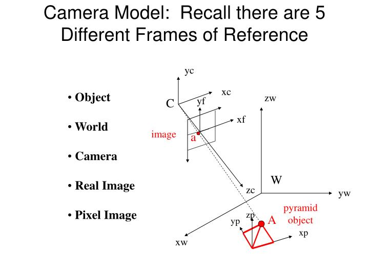 Camera Model:  Recall there are 5 Different Frames of Reference