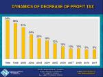 dynamics of decrease of profit tax