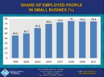 share of employed people in small busines