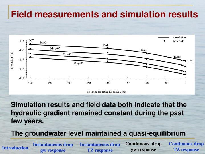 Field measurements and simulation results