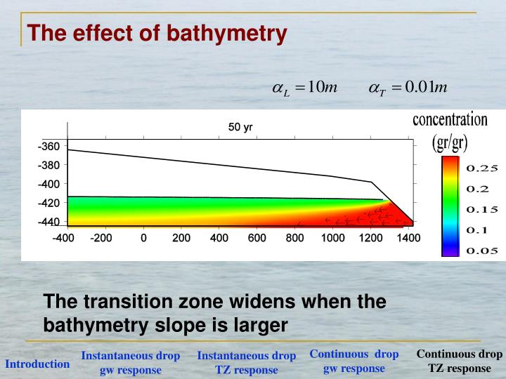 The effect of bathymetry