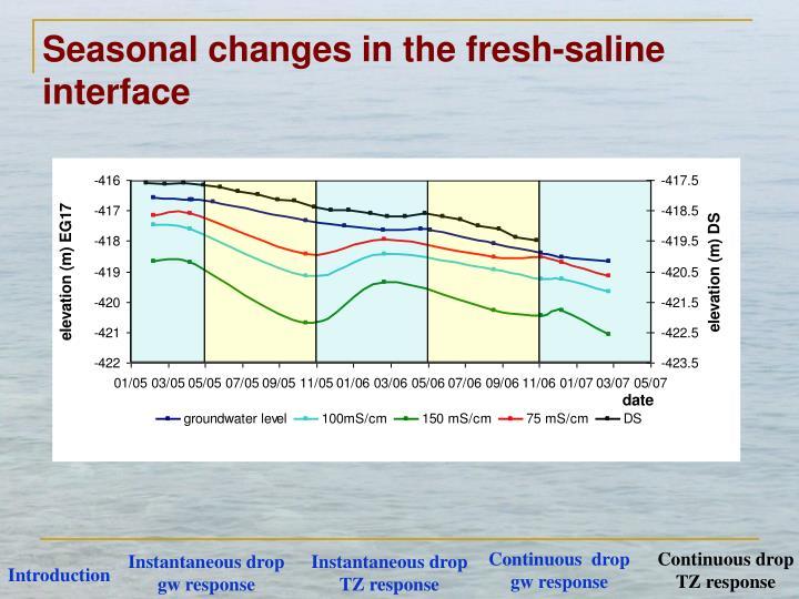 Seasonal changes in the fresh-saline interface