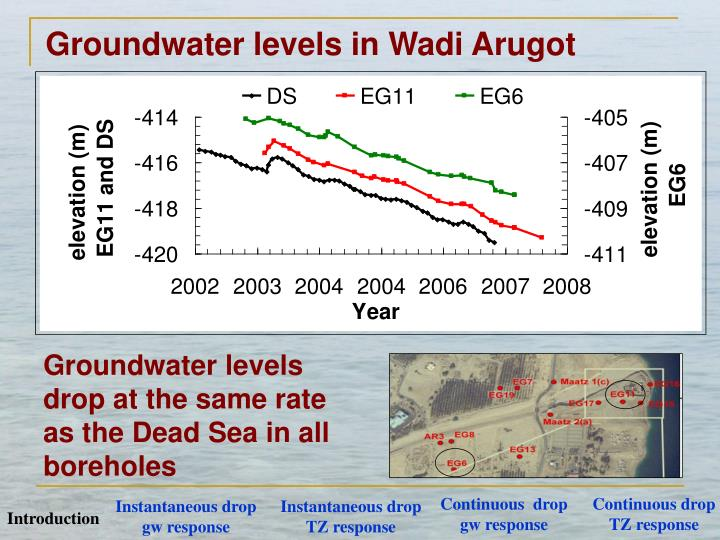 Groundwater levels in Wadi Arugot