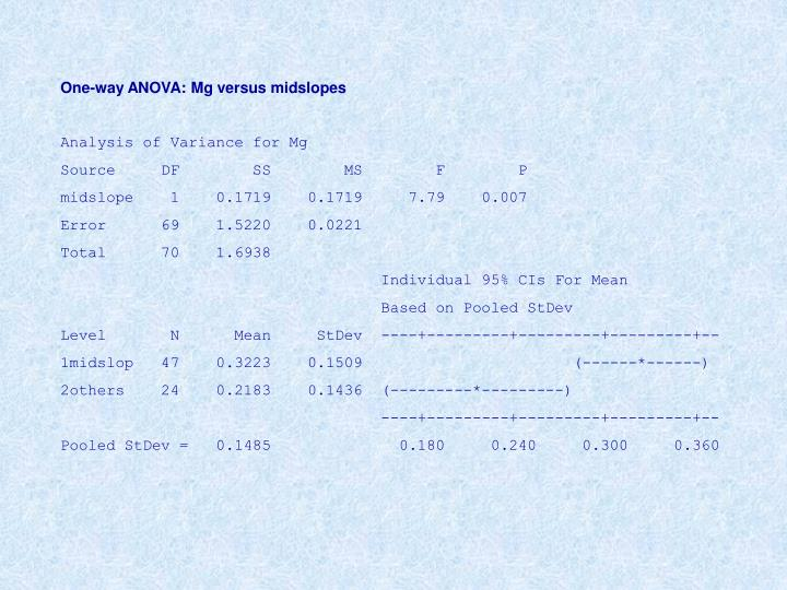 One-way ANOVA: Mg versus midslopes