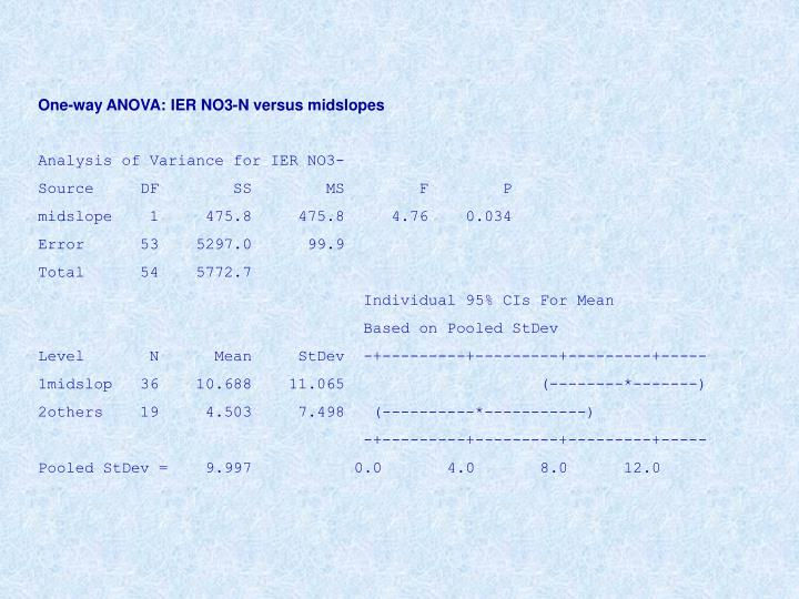 One-way ANOVA: IER NO3-N versus midslopes