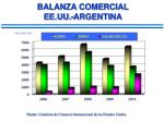 balanza comercial ee uu argentina