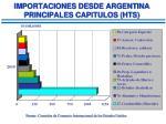 importaciones desde argentina principales capitulos hts