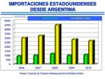 importaciones estadounidenses desde argentina