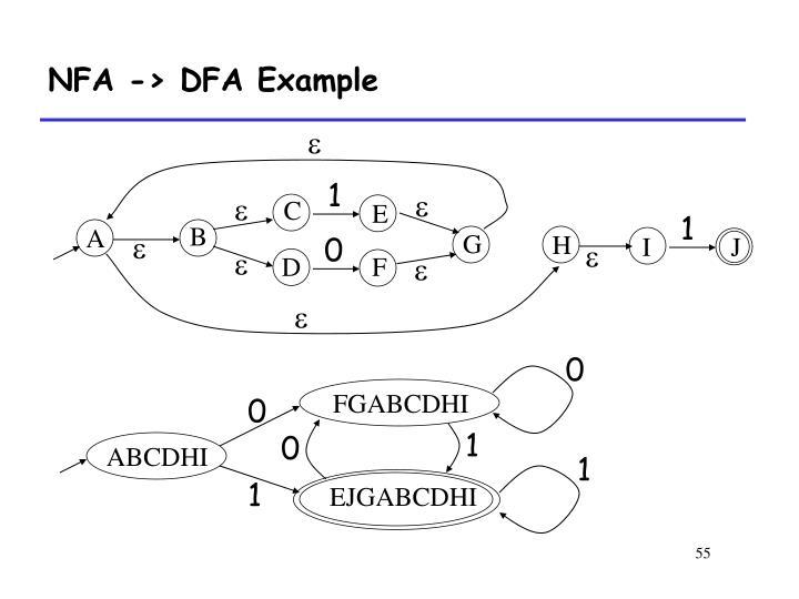 NFA -> DFA Example