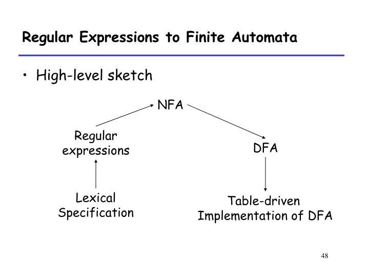 Regular Expressions to Finite Automata