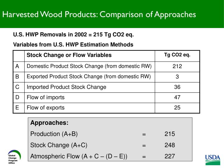 Harvested Wood Products: Comparison of Approaches