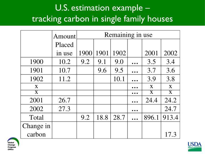 U.S. estimation example –