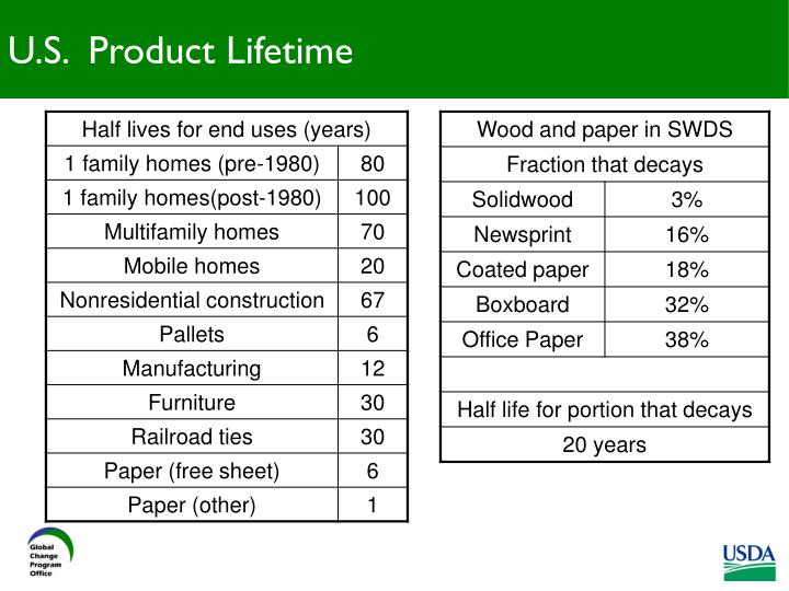 U.S.  Product Lifetime