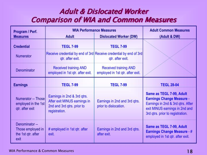 Adult & Dislocated Worker