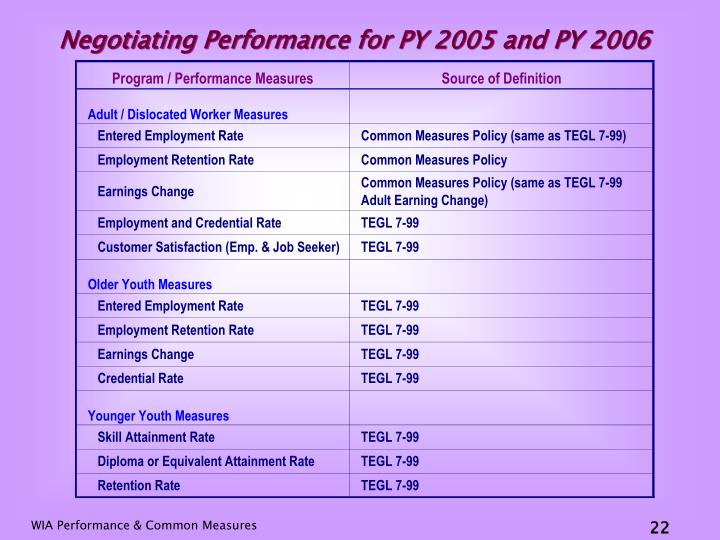 Negotiating Performance for PY 2005 and PY 2006