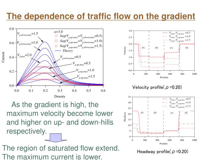 The dependence of traffic flow on the gradient