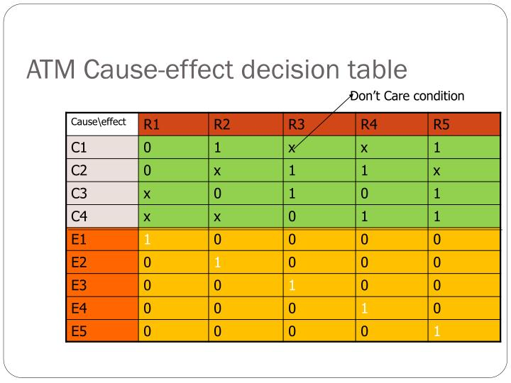 ATM Cause-effect decision table