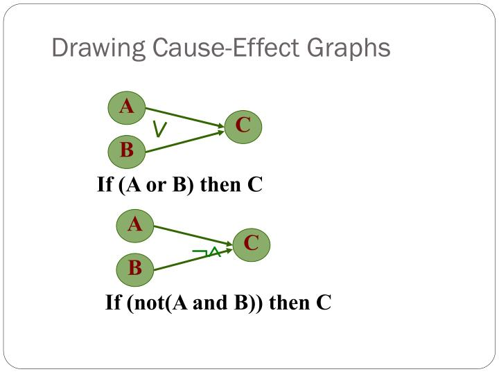 Drawing Cause-Effect Graphs