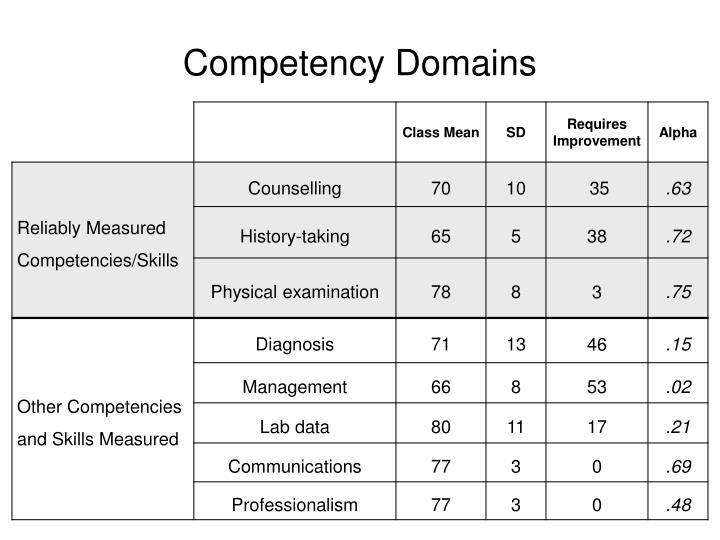 Competency domains