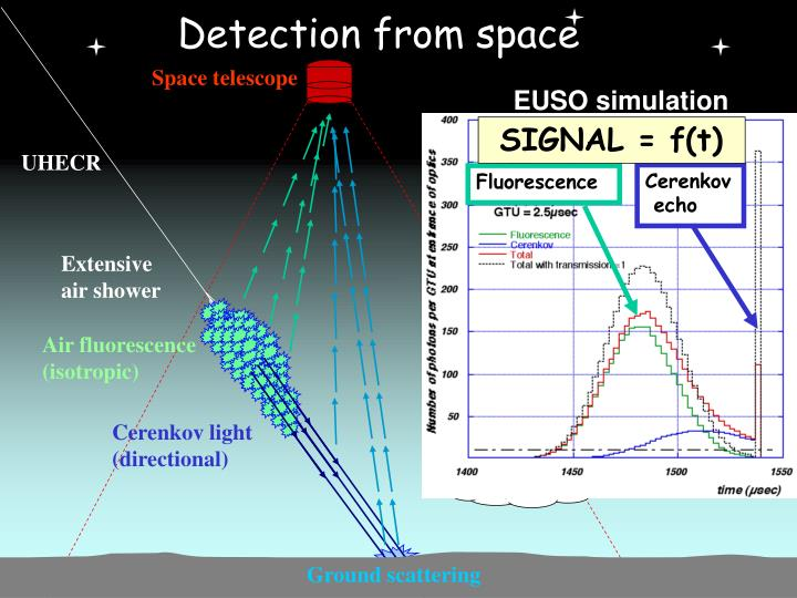Detection from space