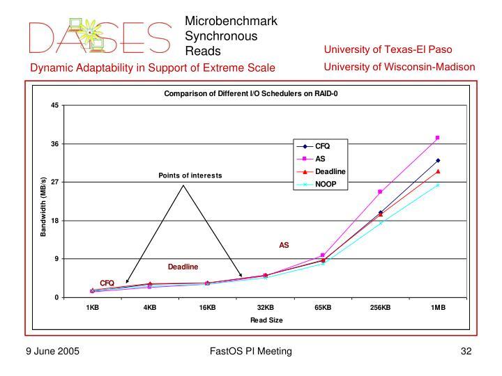 Microbenchmark Synchronous Reads