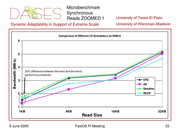 Microbenchmark Synchronous Reads ZOOMED 1