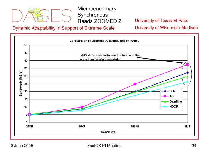 Microbenchmark Synchronous Reads ZOOMED 2