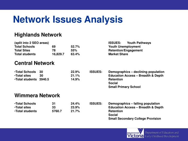 Network Issues Analysis