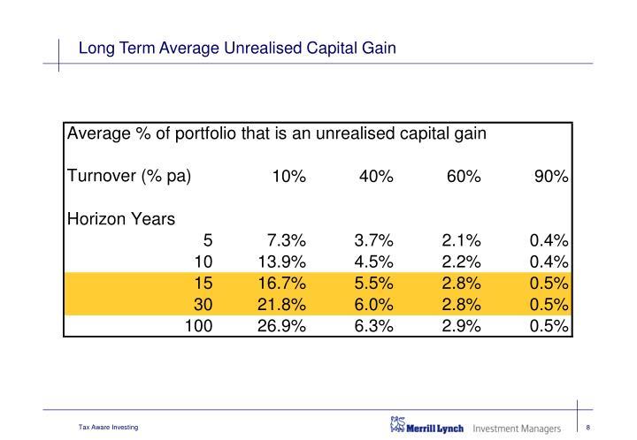 Long Term Average Unrealised Capital Gain