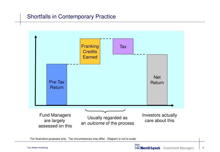 Shortfalls in contemporary practice