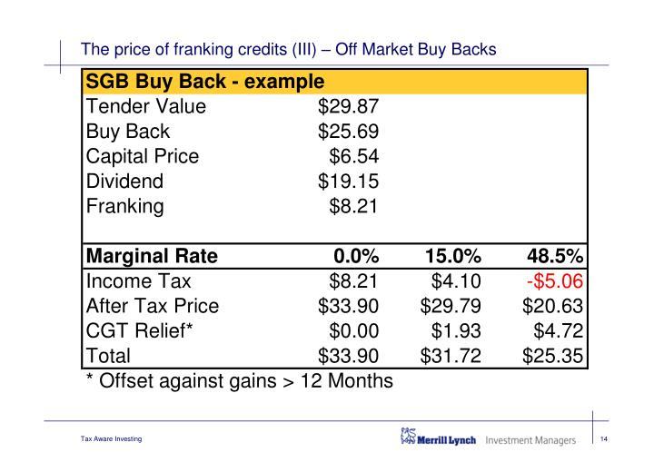 The price of franking credits (III) – Off Market Buy Backs