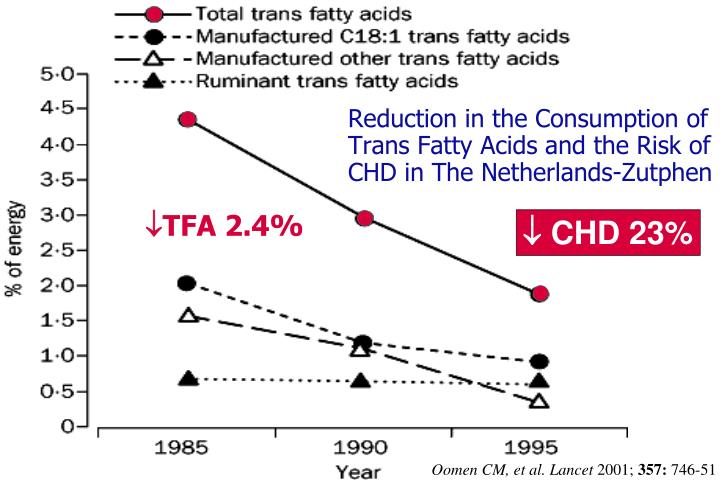 Reduction in the Consumption of Trans Fatty Acids and the Risk of CHD in The Netherlands-Zutphen