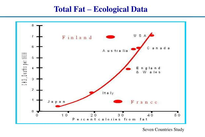 Total Fat – Ecological Data