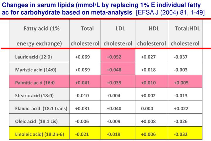 Changes in serum lipids (mmol/L by replacing 1% E individual fatty ac for carbohydrate based on meta-analysis