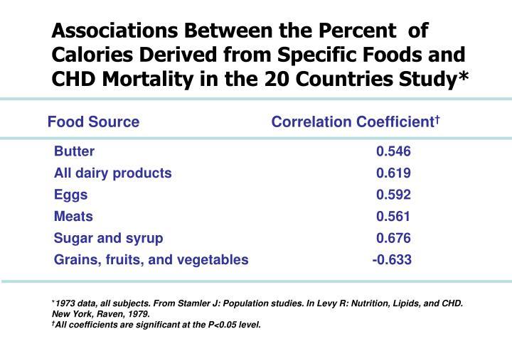 Associations Between the Percent  of