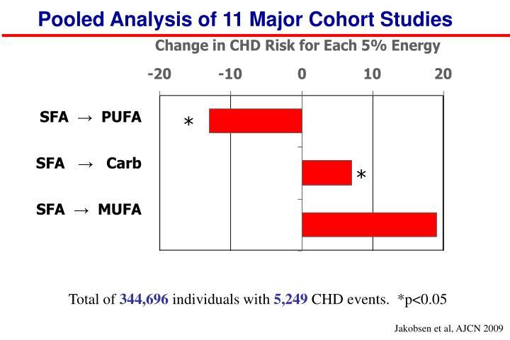 Pooled Analysis of 11 Major Cohort Studies