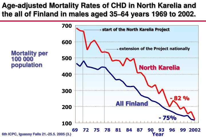 Age-adjusted Mortality Rates of CHD in North Karelia and the all of Finland in males aged 35