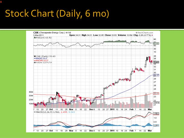 Stock Chart (Daily, 6 mo)