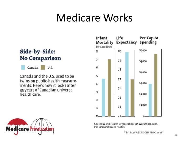 Medicare Works