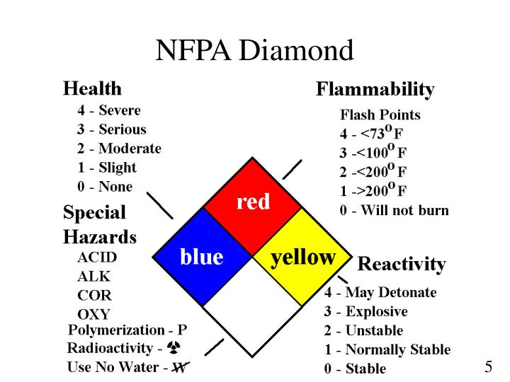 NFPA Diamond