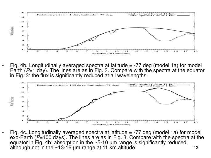 Fig. 4b. Longitudinally averaged spectra at latitude = -77 deg (model 1a) for model Earth (