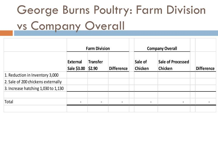 George Burns Poultry: Farm Division vs Company Overall
