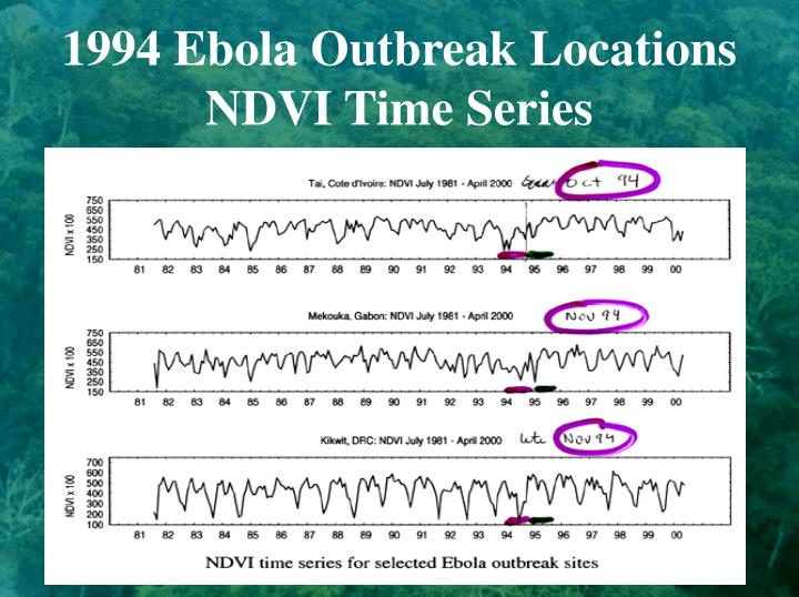 1994 Ebola Outbreak Locations NDVI Time Series