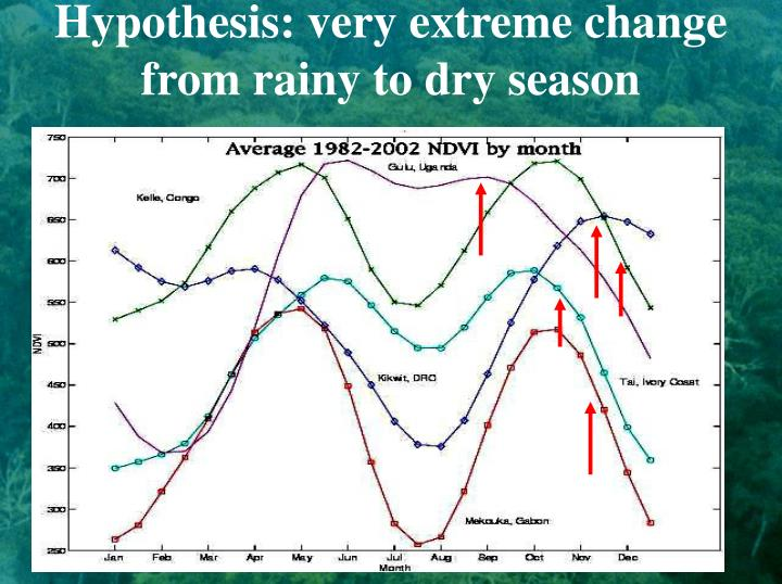 Hypothesis: very extreme change from rainy to dry season