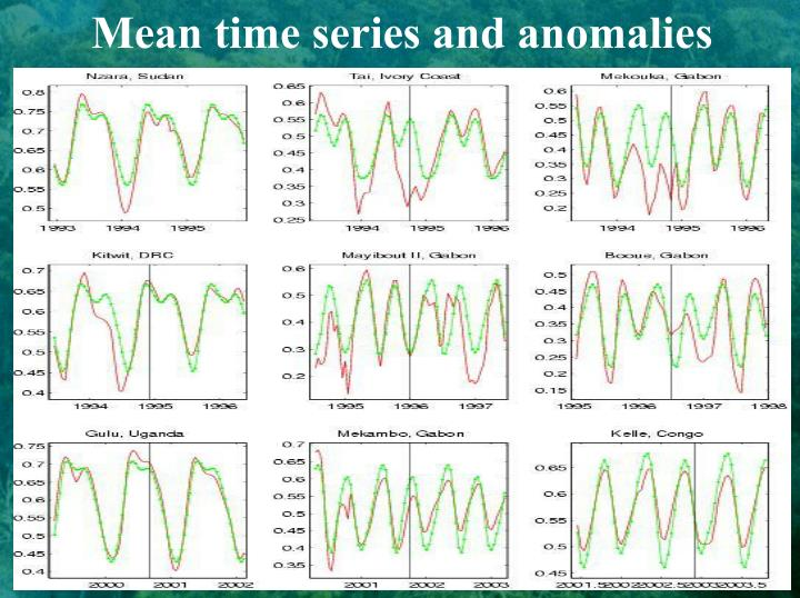 Mean time series and anomalies
