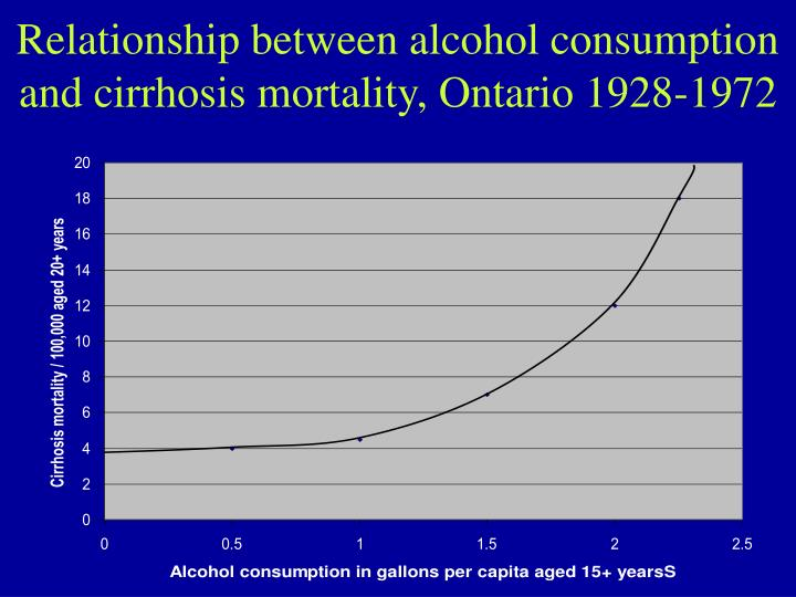 Relationship between alcohol consumption and cirrhosis mortality, Ontario 1928-1972