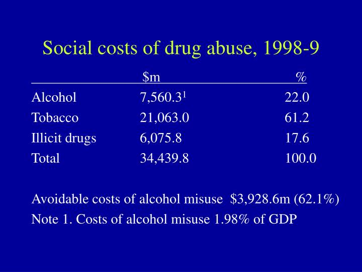 Social costs of drug abuse, 1998-9