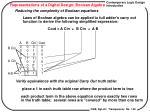 representations of a digital design boolean algebra1